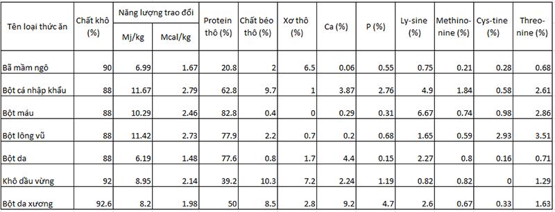 các chất dinh dưỡng trong thức ăn của gà-1
